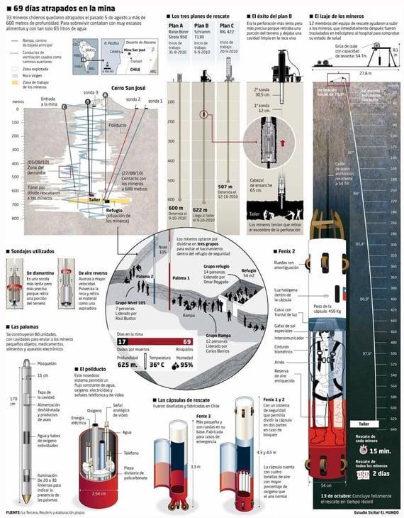 Ejemplo de infografía periodística o de investigación sobre los mineros de Chile