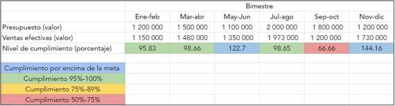 Ejemplo de tabla para comparar un presupuesto de ventas con las ventas efectivas