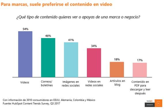 Encuesta de preferencias de los consumidores sobre diversos tipos de contenidos