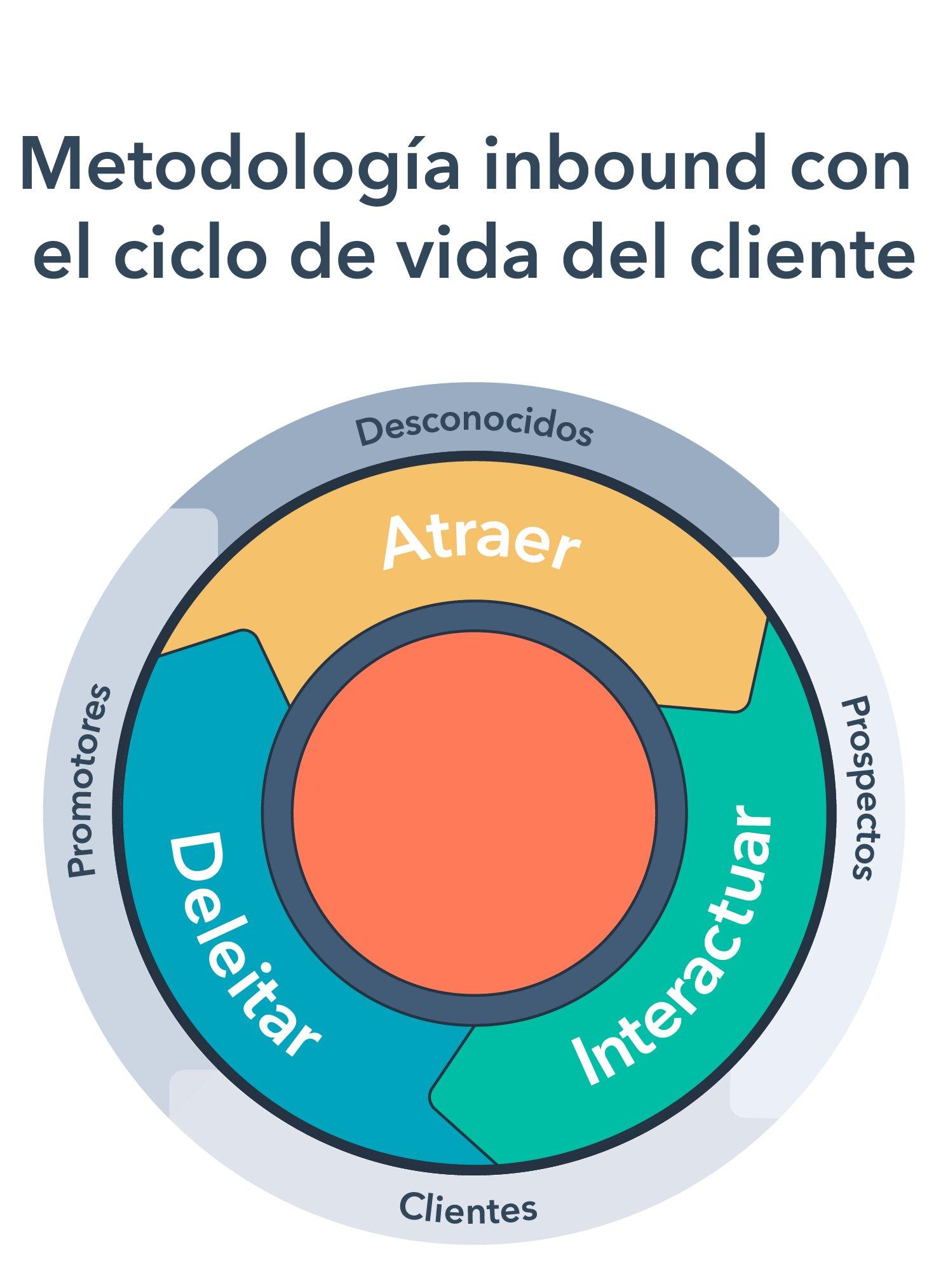 Estrategias de servicio al cliente - metodología inbound