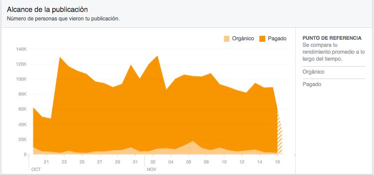 Facebook insights alcance de las publicaciones