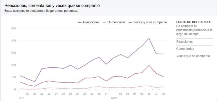 Facebook insights comentarios y reacciones
