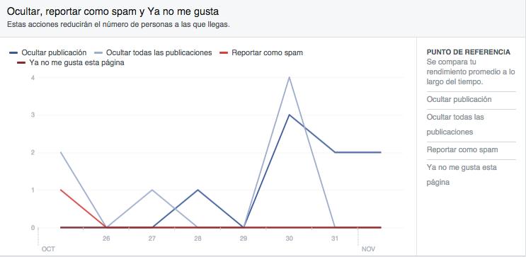 Facebook insights spam