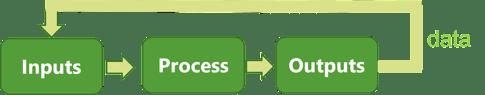 Diagrama de flujo de entrada y salida que muestra cómo utilizar los datos en todas las fases de planificación