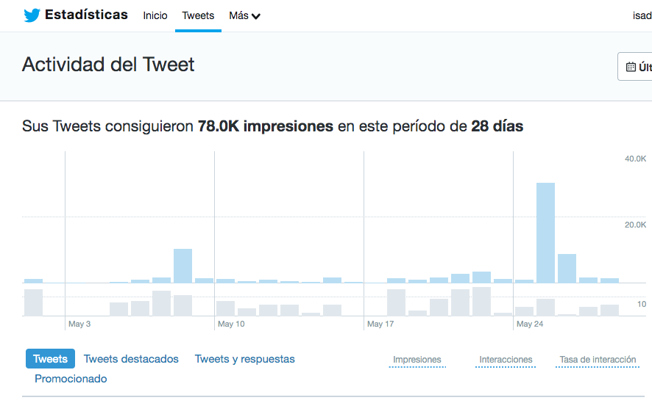 Herramientas para monitorear redes sociales- Estadísticas de Twitter