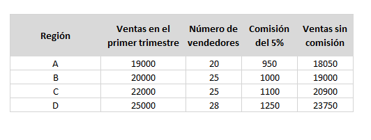 Indicador de ventas de volumen de ventas por región