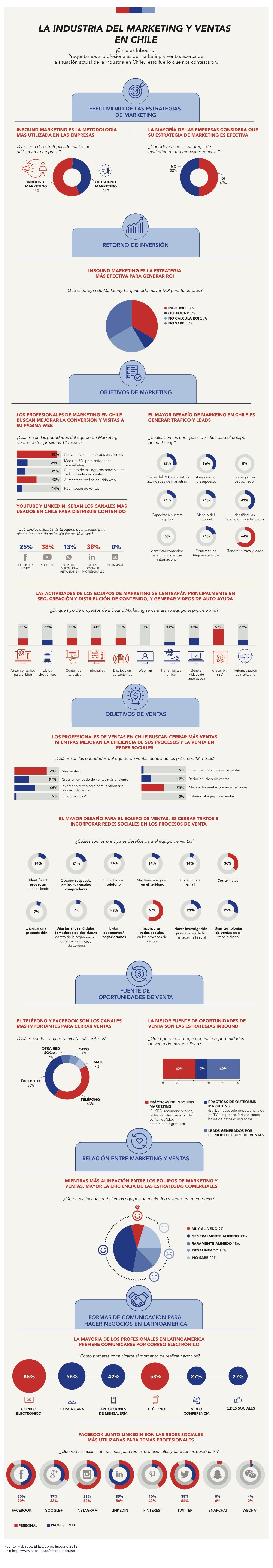 Industria de Marketing y Ventas enChile  2018-3