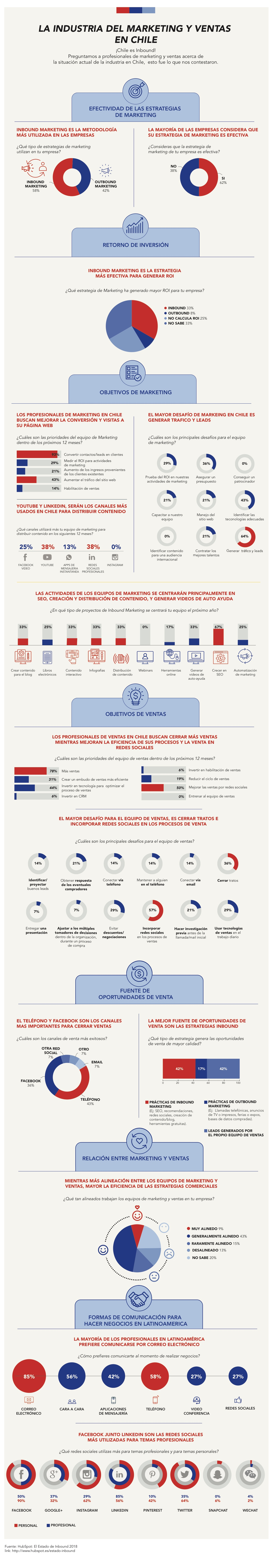 Industria de Marketing y Ventas enChile  2018-3