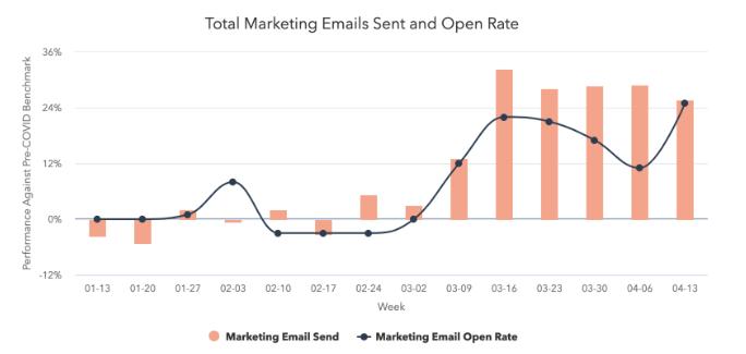 La tasa de apertura de emails ha aumentado 25 % durante la pandemia entre los clientes de HubSpot