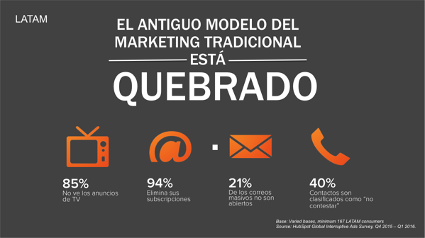 Marketing tradicional ha quebrado