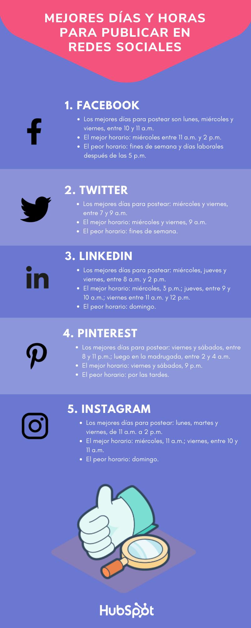 Mejores días y horas para publicar en redes sociales