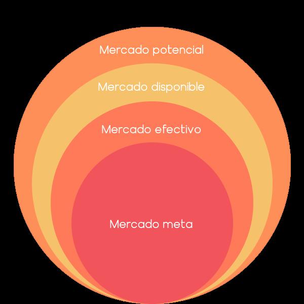 Mercado potencial, disponible, efectivo y meta