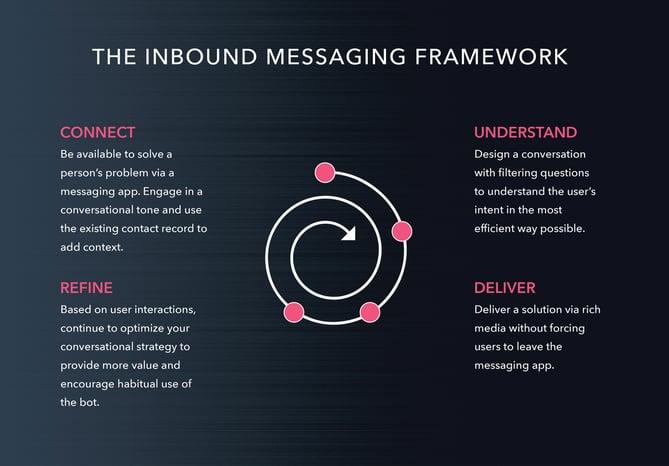 estrategia inbound para crear chatbots