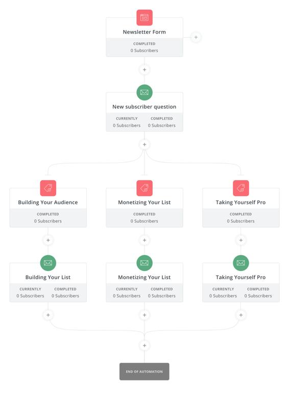 Opción de software de respuesta automática de ConvertKit