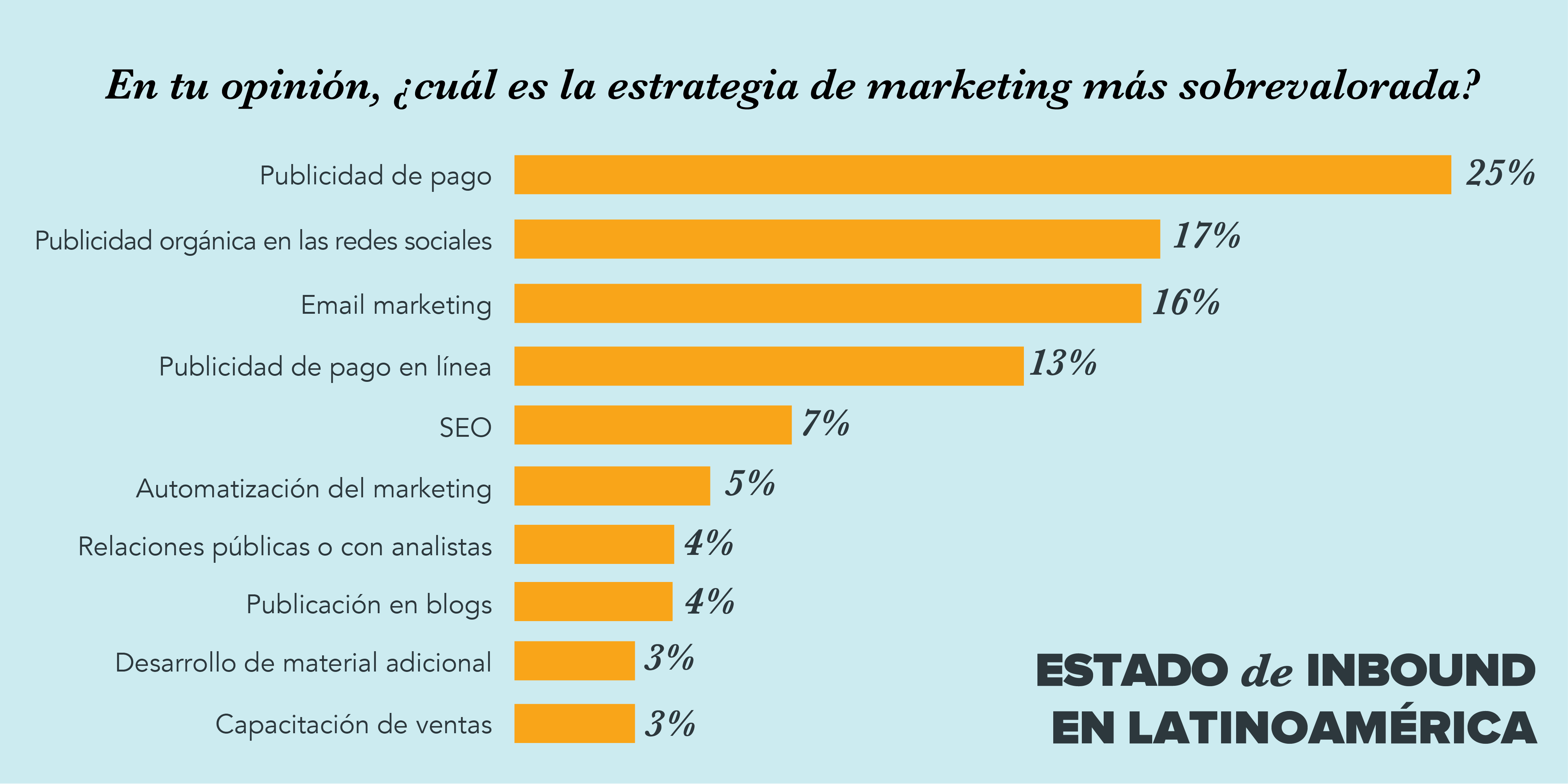 marketing mercado latinoamerica