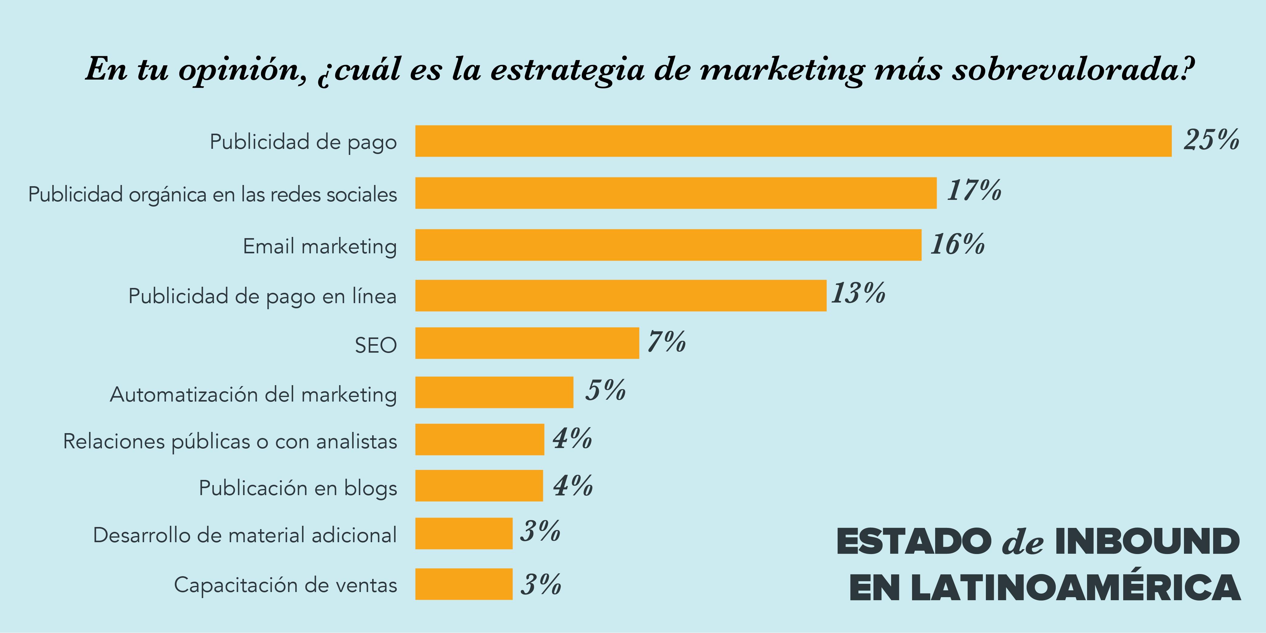 marketing mercado latinoamerica