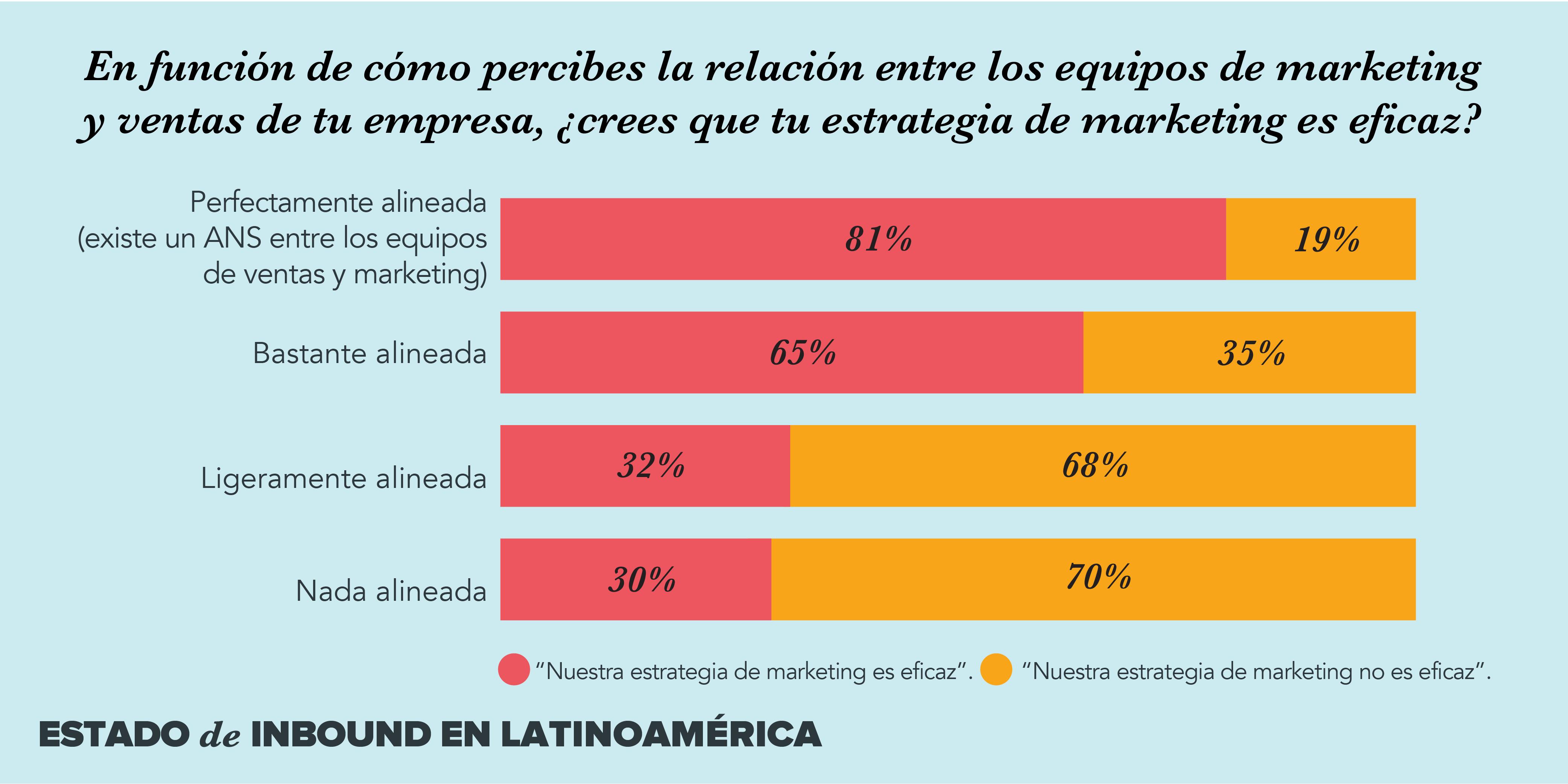 marketing ventas latinoamerica