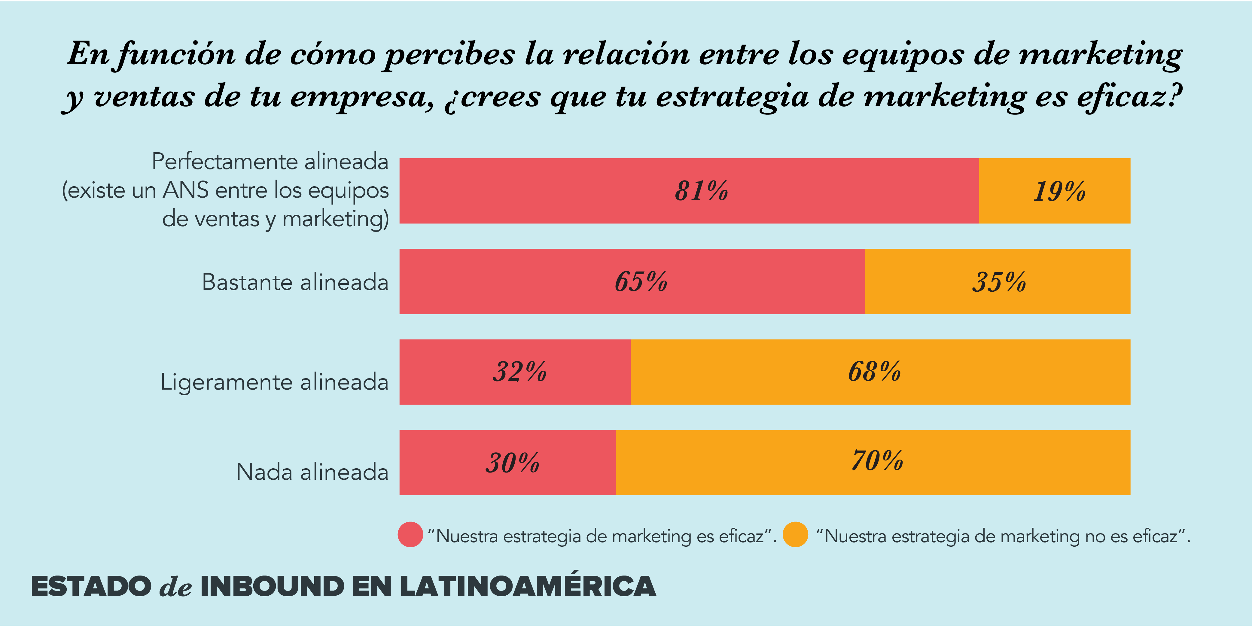 marketing ventas latinoamerica