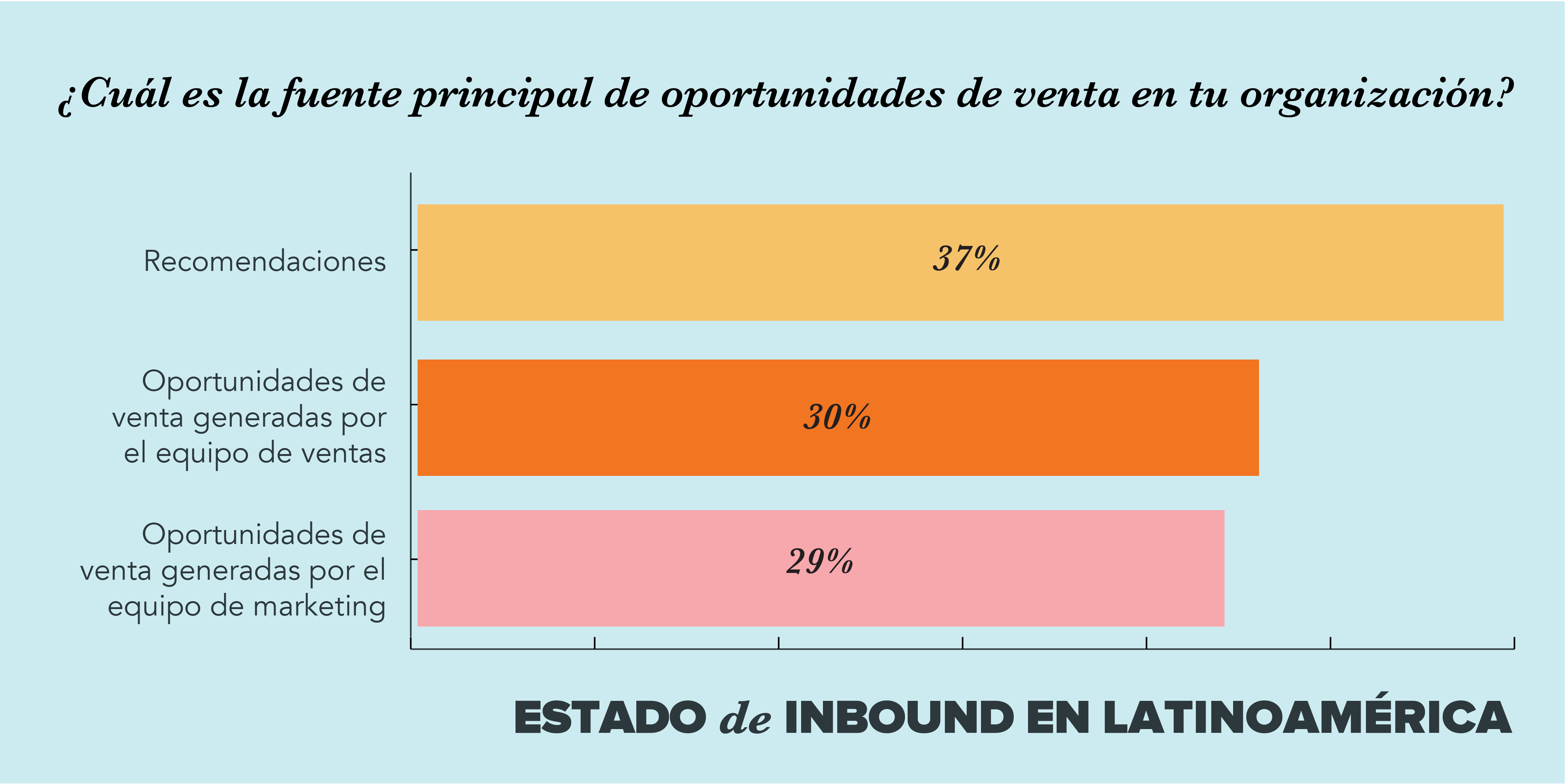 tendecias marketing ventas latinoamerica