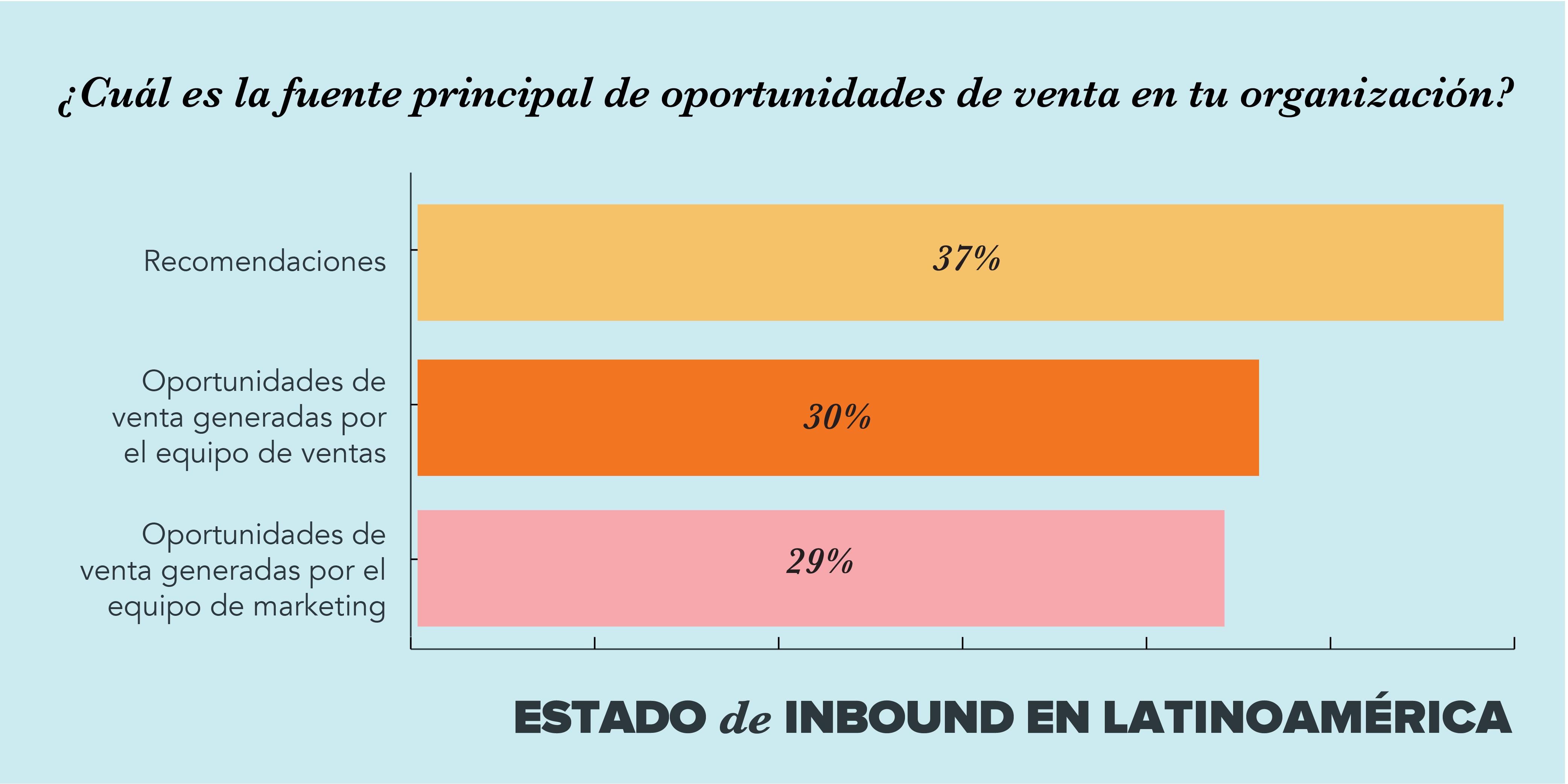 tendecias marketing ventas latinoamerica