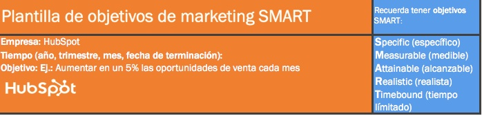 objetivos SMART marketing