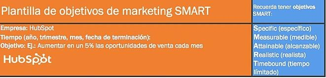 Plantilla para definir objetivos de marketing SMART