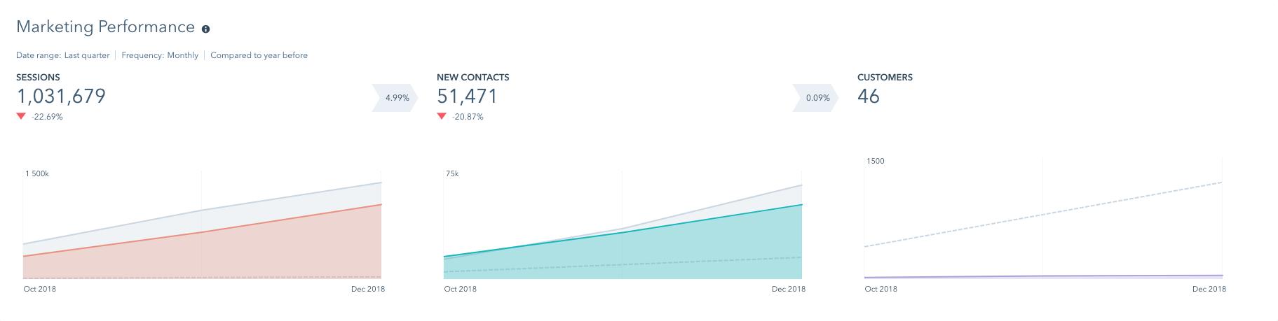 gráfica de desempeño de marketing