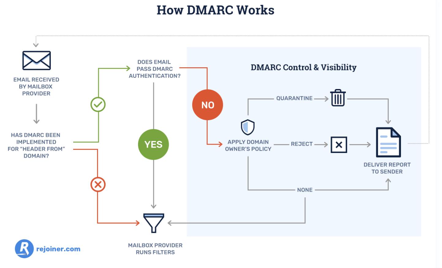 Cómo protegerte del phishing: registro de DMARC