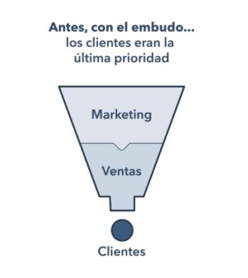 Qué es el embudo de marketing