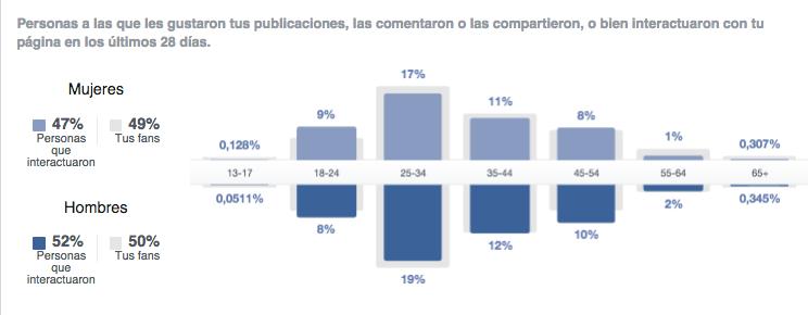 Facebook insights segmentación personas