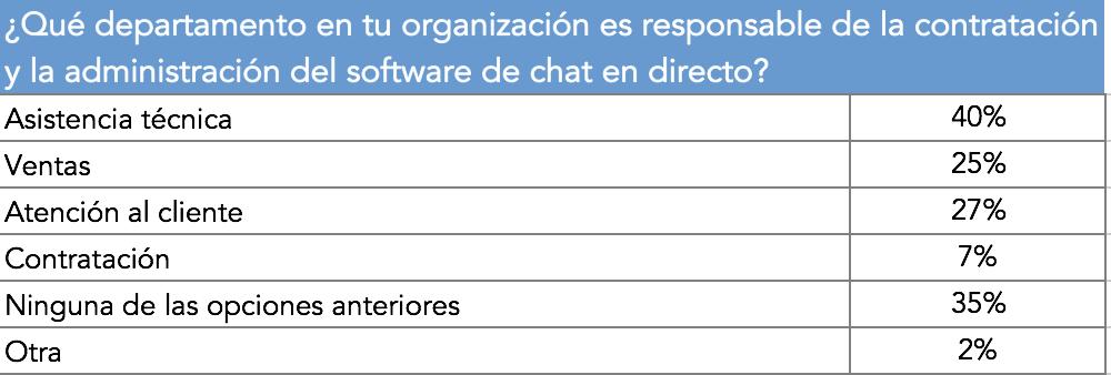 Departamento_responsable_chat