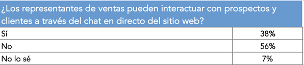 Representantes_ventas_interaccion_prospectos