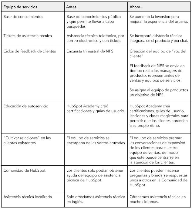 Table4-ES