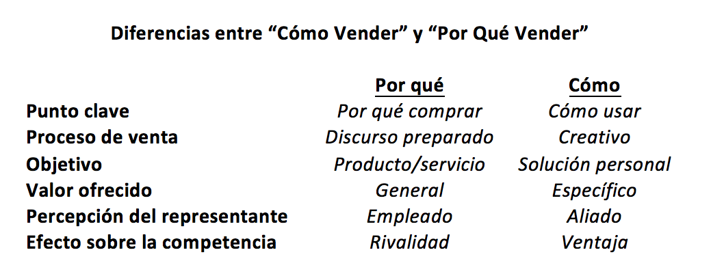 Why_How_Selling