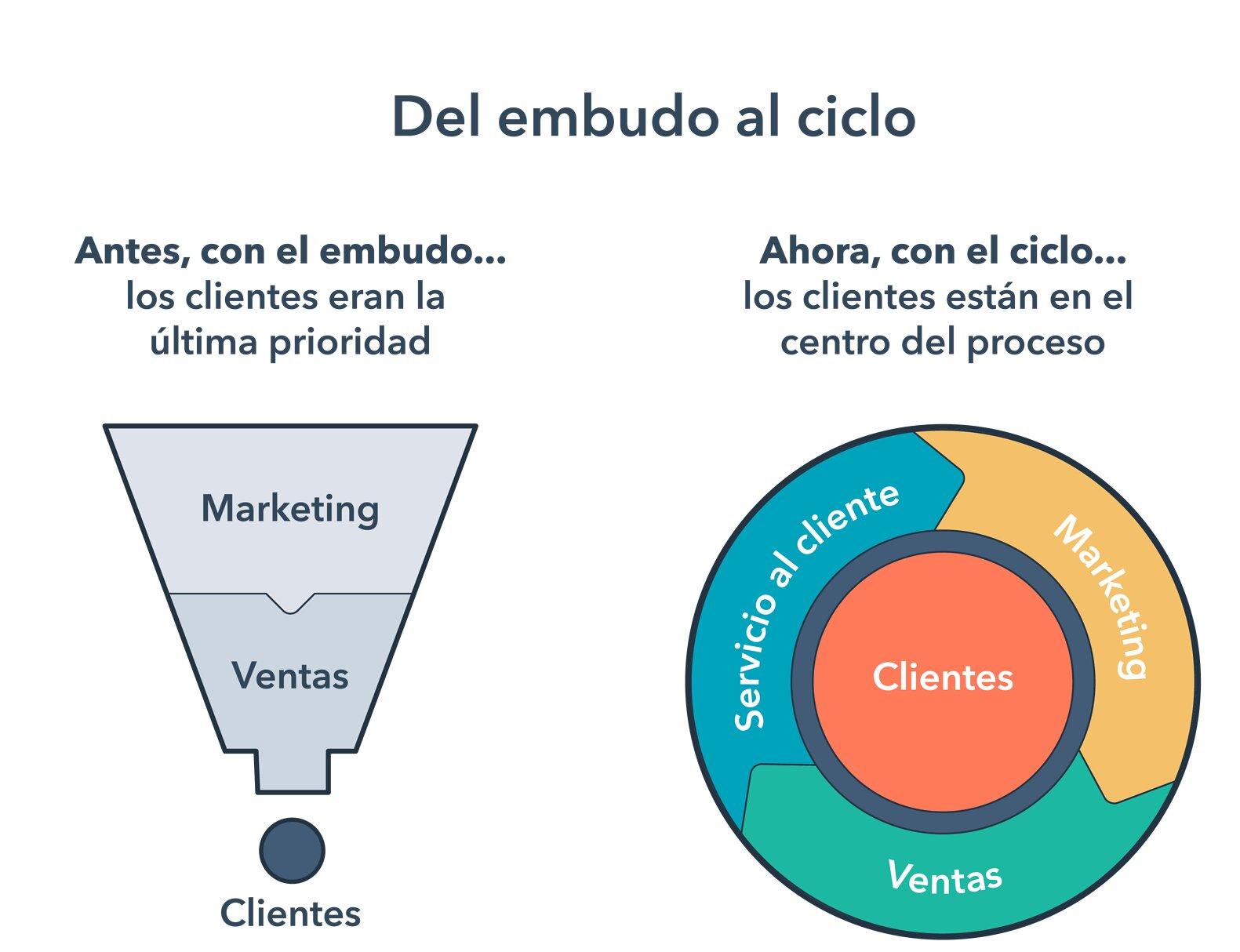 Tasa de conversión- del embudo al ciclo centrado en el cliente