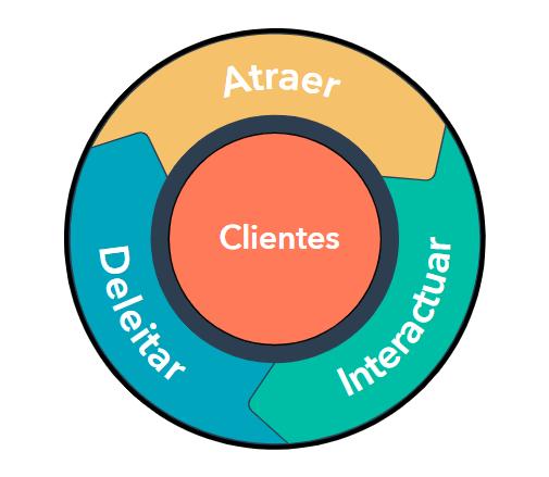 Tasa de conversión- modelo del ciclo basado en el cliente