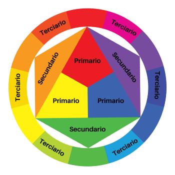Teoría del color- círculo cromático