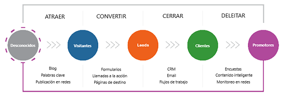 Video marketing en el ciclo de ventas