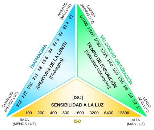 Video marketing- triángulo de exposición