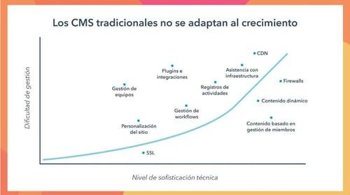 CMS tradicional no sirve