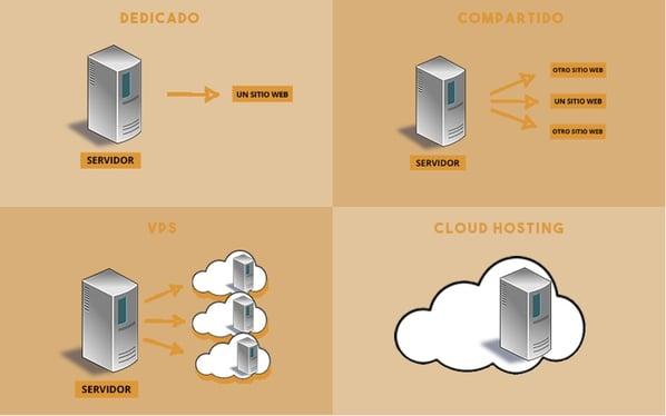 Cómo elegir hosting para WordPress: considerar tipo de alojamiento
