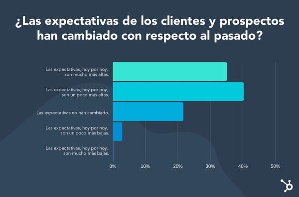 Expectativas de clientes y prospectos