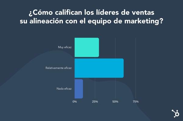 Alineamiento de líderes de ventas con equipo de marketing