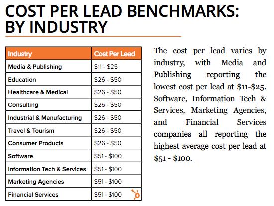 Generacion oportunidades de venta coste por lead