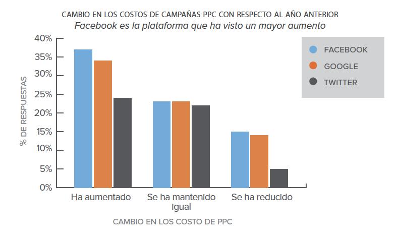 costos-de-anuncios-PPC-latinoamerica.png
