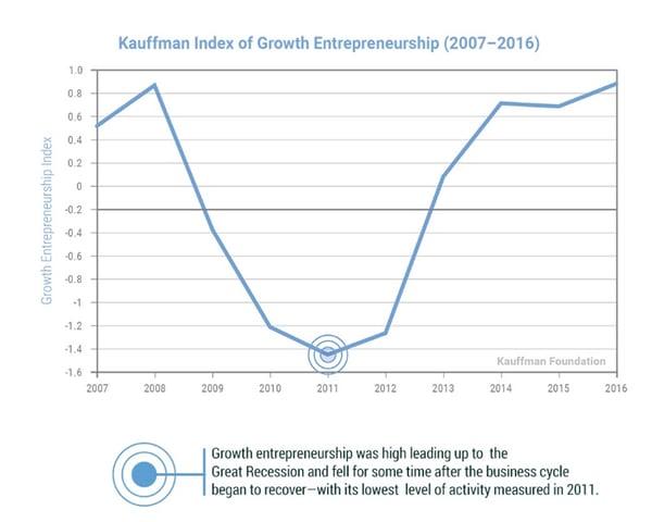 Estadísticas sobre emprendimiento