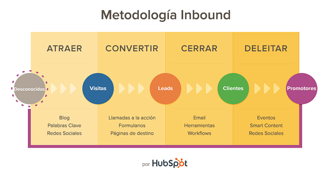 Cómo implementar el inbound marketing en tu estrategia de redes ...