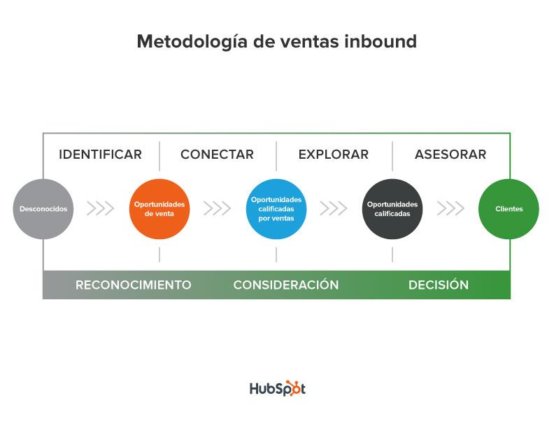 final_sales_methodology-ES.jpg