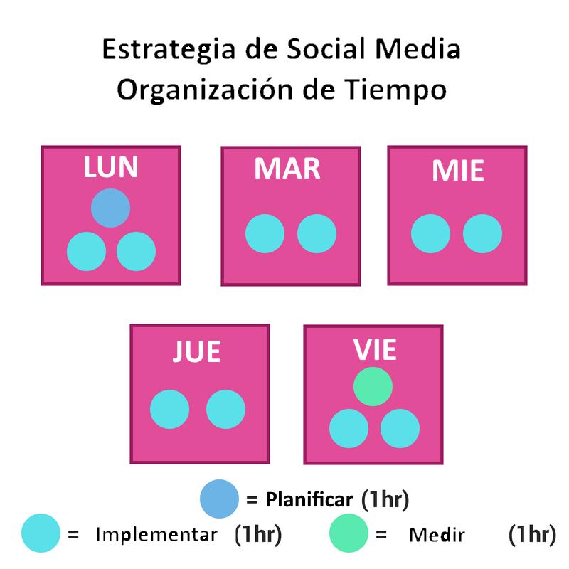 Estrategia de organización de tiempo en redes sociales