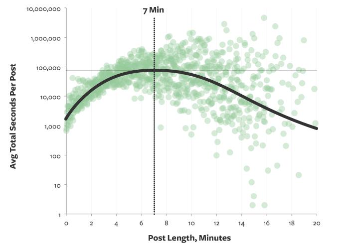 ideal-post-length-medium.png